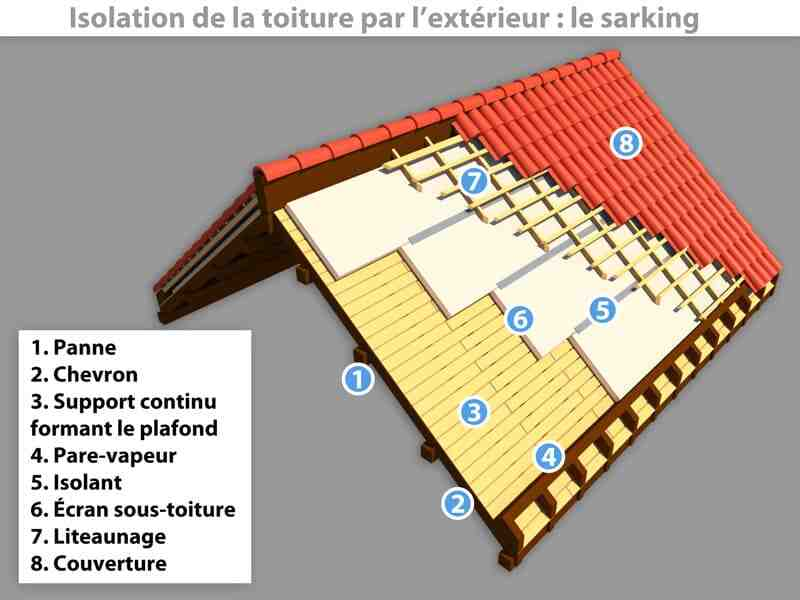 Comment isoler une toiture neuve ?