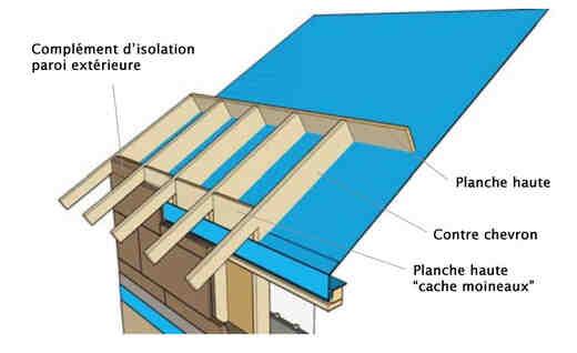 Quelle aide pour isolation toiture ?